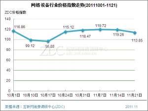 网络设备行业价格指数走势20111121【资讯】